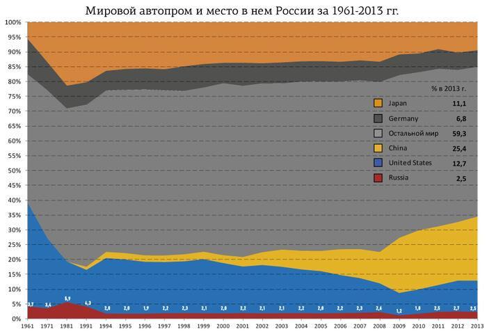 автомобилестроение в россии