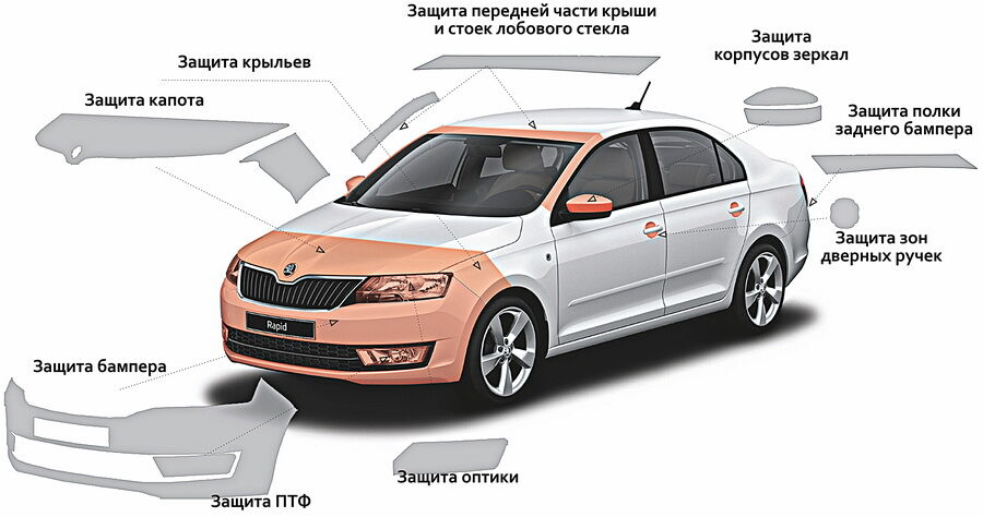 Пленка для автомобиля: разновидности, цвета и цены на нее