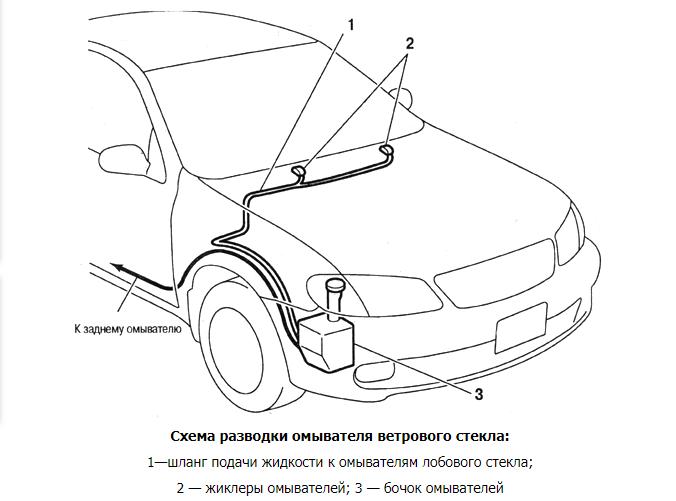 Как разморозить бачок омывателя стекла в машине: способы отогреть систему || Как разморозить воду в бочке машины