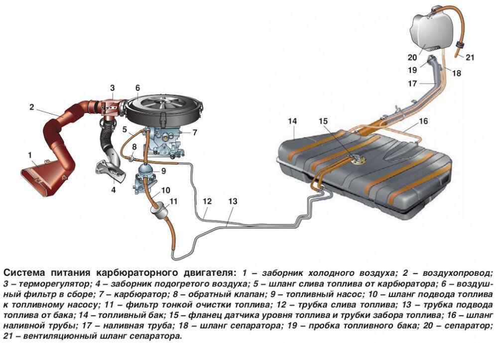 Система питания ВАЗ 2110