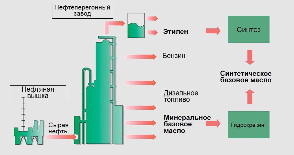 Что такое минеральное масло. Состав, изготовление и свойства