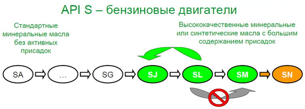 маркировка моторных масел (главный ключ)