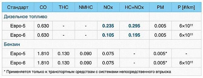 Таблица экологические нормы