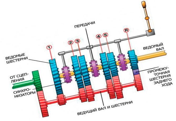 Коробка передач схема