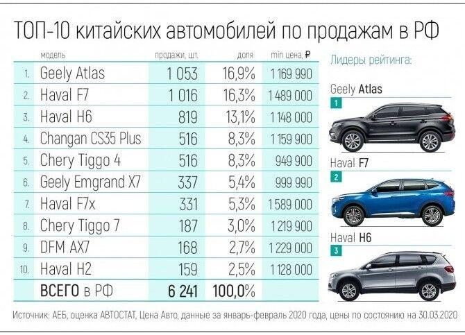 Китайские автомобили популярные в России