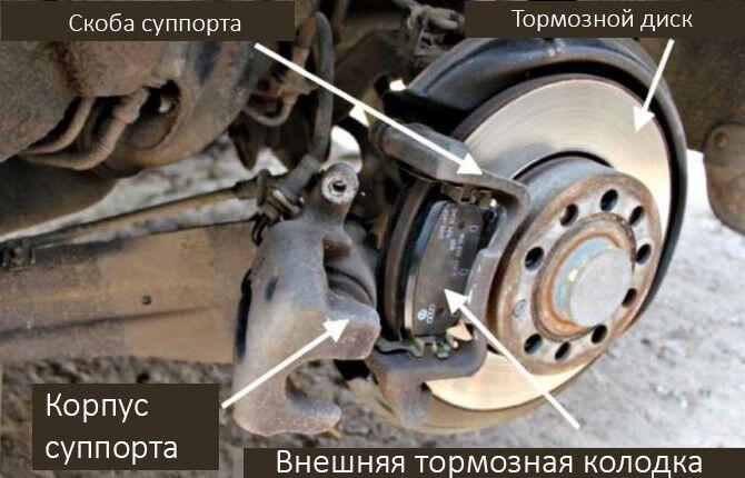 Суппорт тормоза клинит
