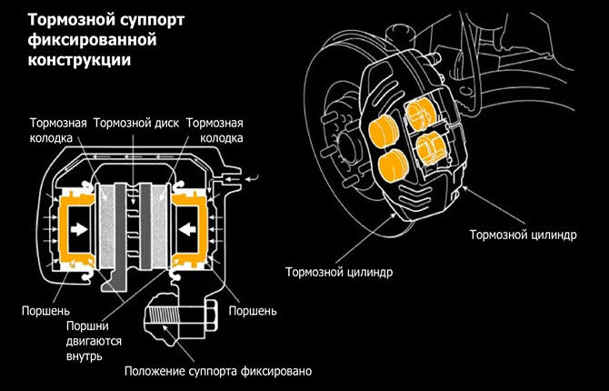 Тормозной суппорт фиксированной конструкции