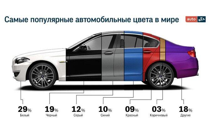 Популярные цвета автомобилей в мире