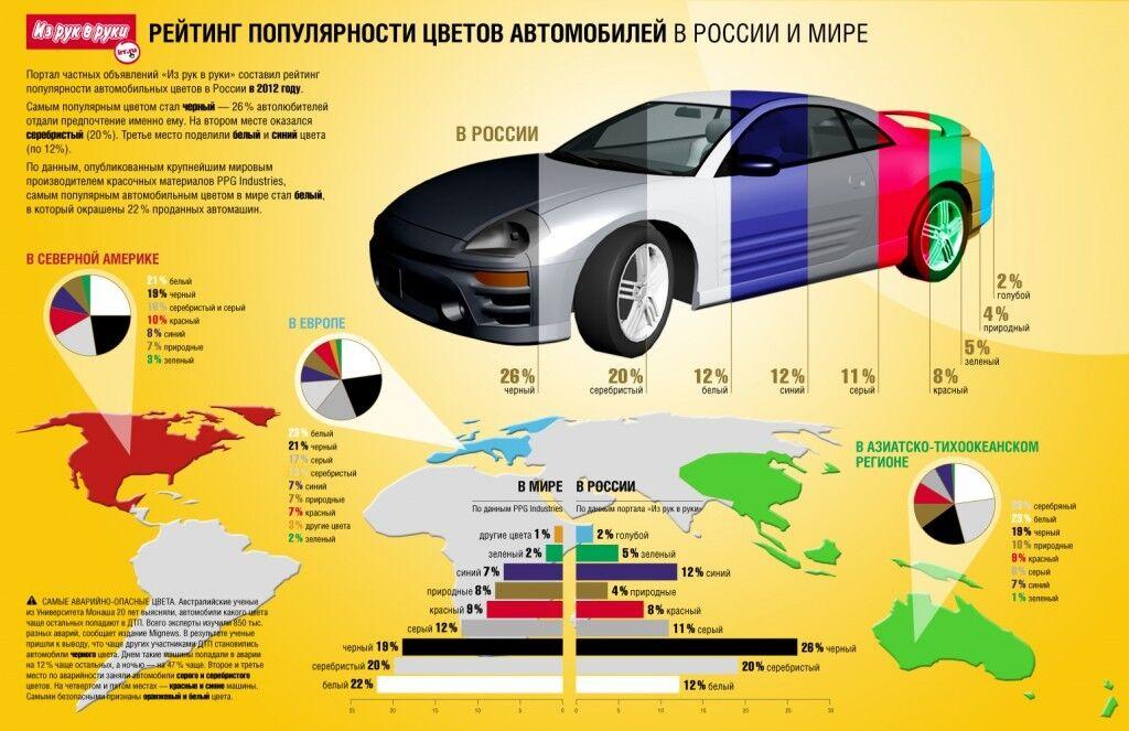 Рейтинг популярности цветов автомобилей в России и мире