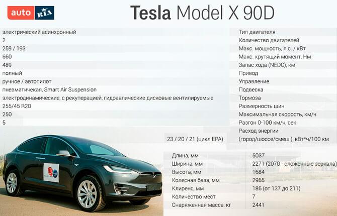 Tesla Model X технические характеристики