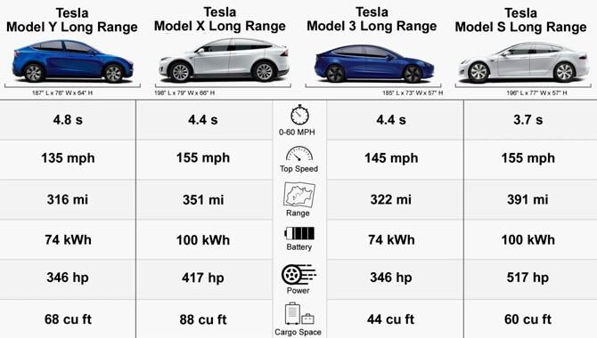 Tesla Model X безопасность