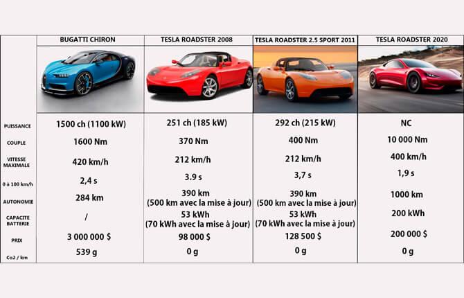 Сравнительные характеристики Tesla Roadster