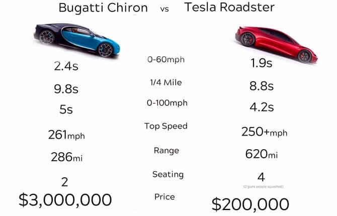 Tesla Roadster и Bugatti Chiron - стоимость и характеристики