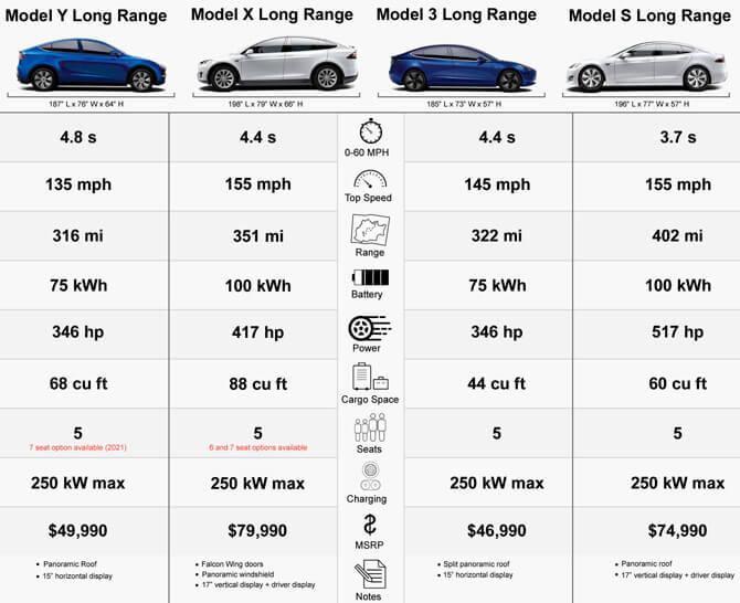 Tesla сравнение моделей