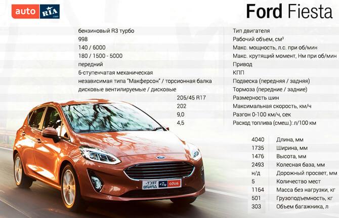 Технические характеристики Ford Fiesta