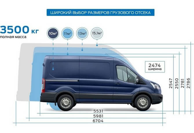 Размеры грузового отсека Форд транзит